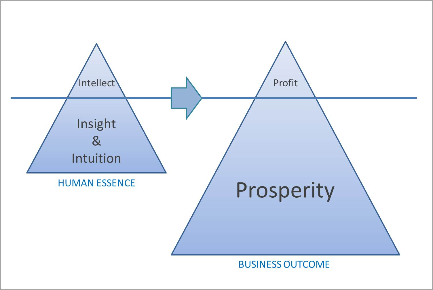 prosperity_diagram