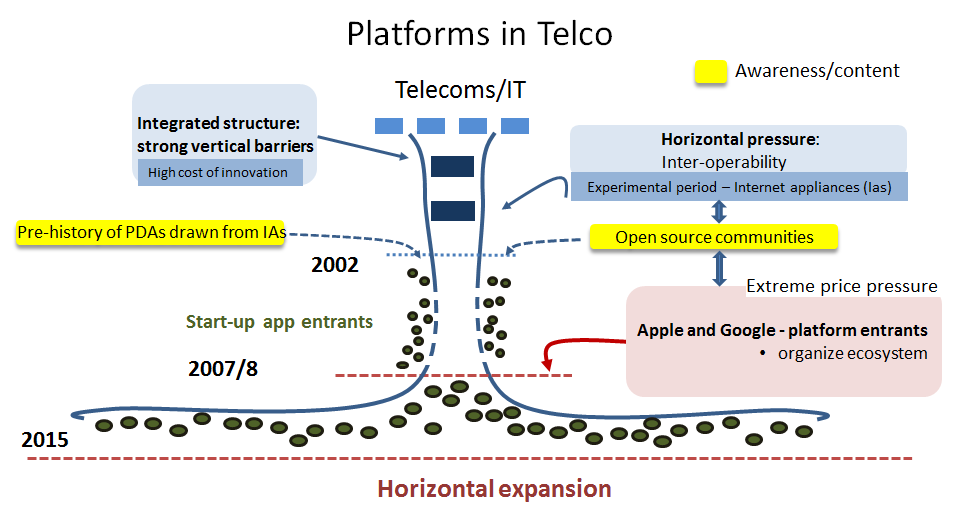 Platforms in Telco